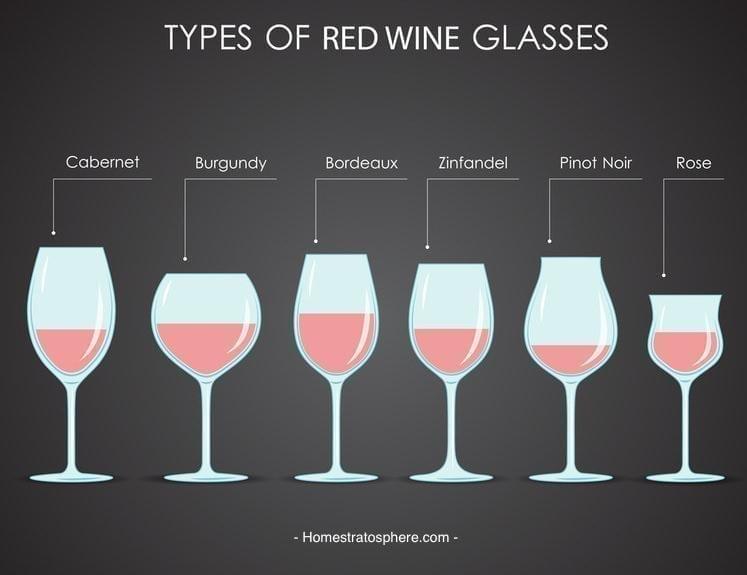 Vinprovningsevenemang: Typer av vinglas för rött vin.