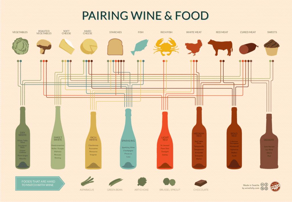 Vinprovningsevenemang: Para ihop viner.